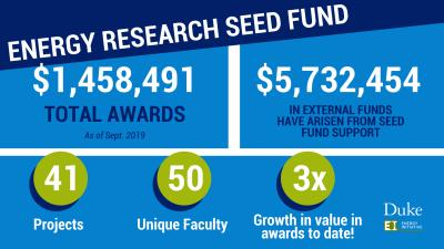 Infographic of funding data